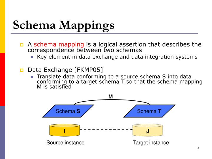 Schema mappings