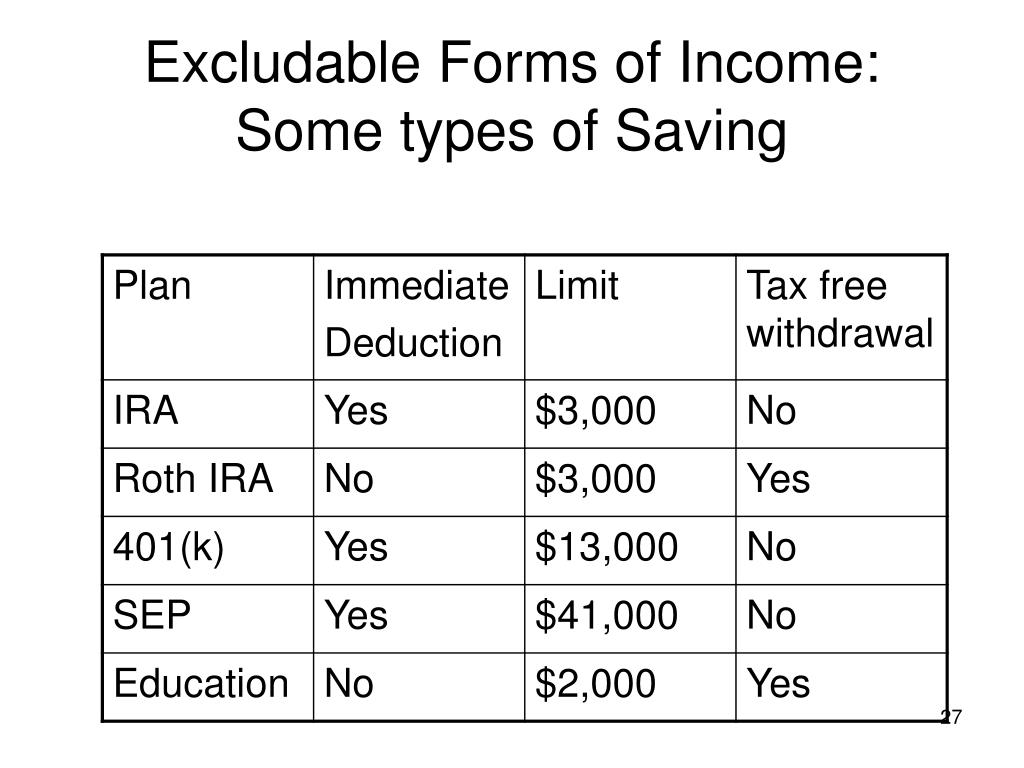 Excludable Forms of Income: