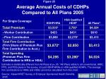 average annual costs of cdhps compared to all plans 2005