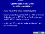 contribution rules differ for hras and hsas