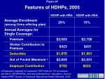 features of hdhps 2005