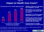 impact on health care costs