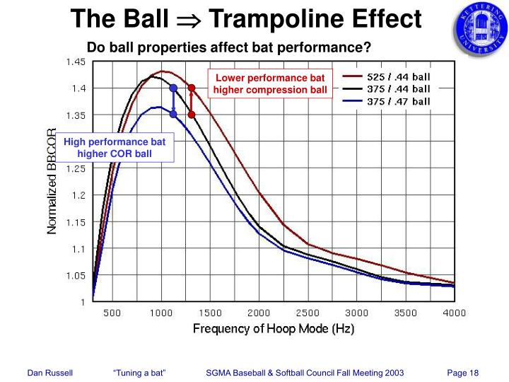 Ppt Tuning A Bat To Optimize The Trampoline Effect