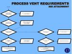 process vent requirements see attachment