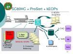 sc80hc prosort keops