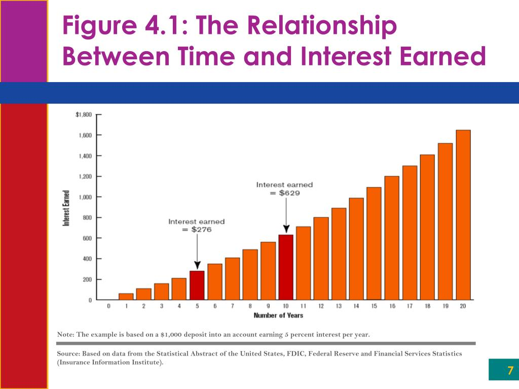 Note: The example is based on a $1,000 deposit into an account earning 5 percent interest per year.