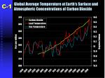 global average temperature at earth s surface and atmospheric concentrations of carbon dioxide