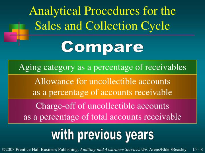 sears uncollectible accounts Sears accounting for uncollectible accounts principles of accounting whichever is longer for current asset in hospitality firm, it is typically consist of cash, marketable securities, account receivable, inventory, and prepaid expenses.