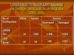 losses due to major earthquakes 6 on richter scale in japan usa 2003 2005