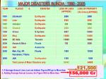 major disasters in india 1990 2005
