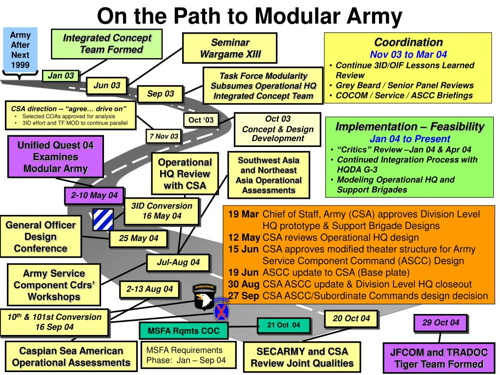 On the Path to Modular Army