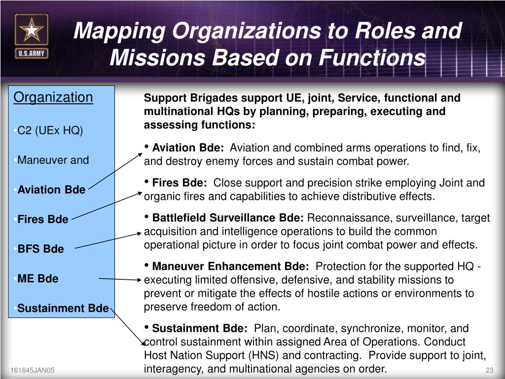 Mapping Organizations to Roles and Missions Based on Functions