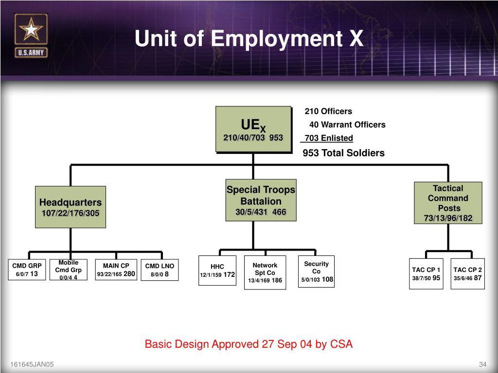 Unit of Employment X