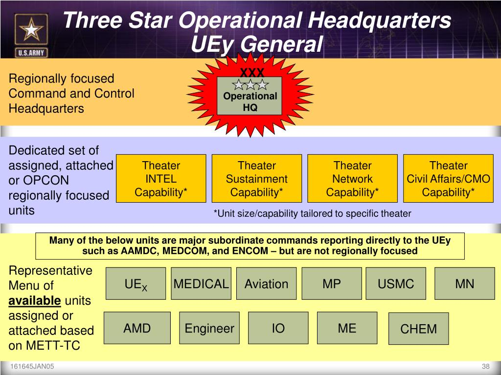 Three Star Operational Headquarters