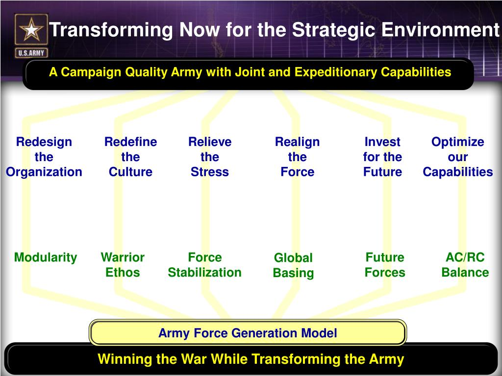 Army Force Generation Model