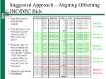 suggested approach aligning offsetting inc dec bids