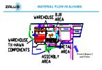 material flow in alhama23