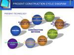 present construction cycle diagram