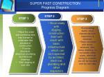 super fast construction progress diagram