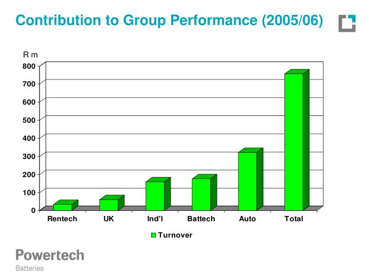 Contribution to group performance 2005 06