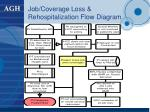job coverage loss rehospitalization flow diagram