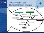 job coverage loss rehospitalization ishikawa