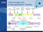 job coverage loss rehospitalization timeline
