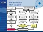 self extubation flow diagram