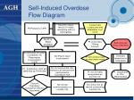 self induced overdose flow diagram