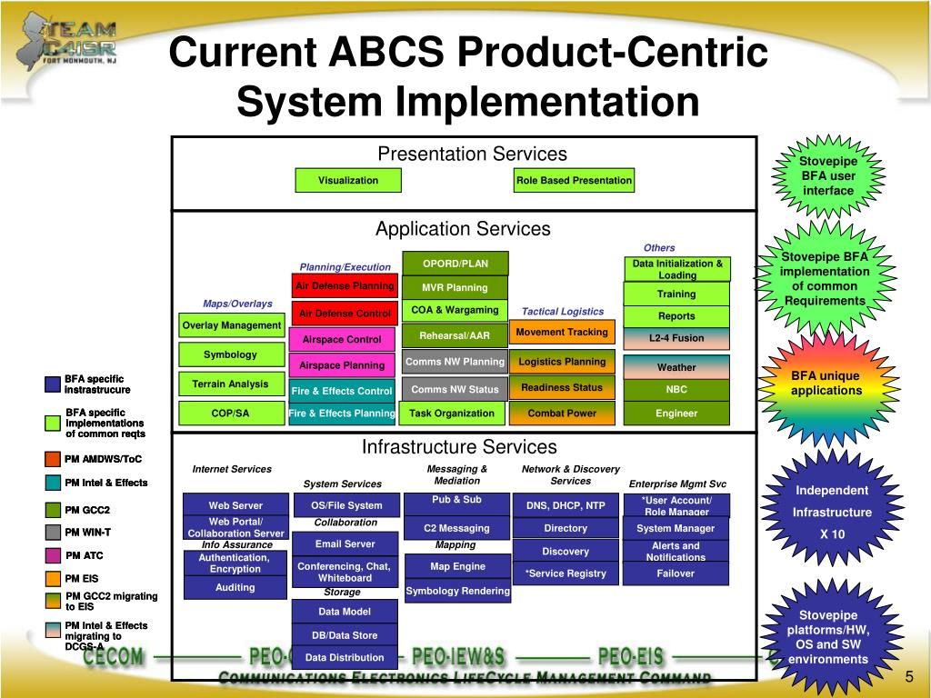 Current ABCS Product-Centric System Implementation