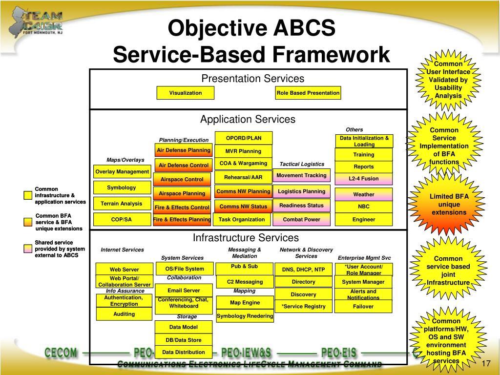 Objective ABCS