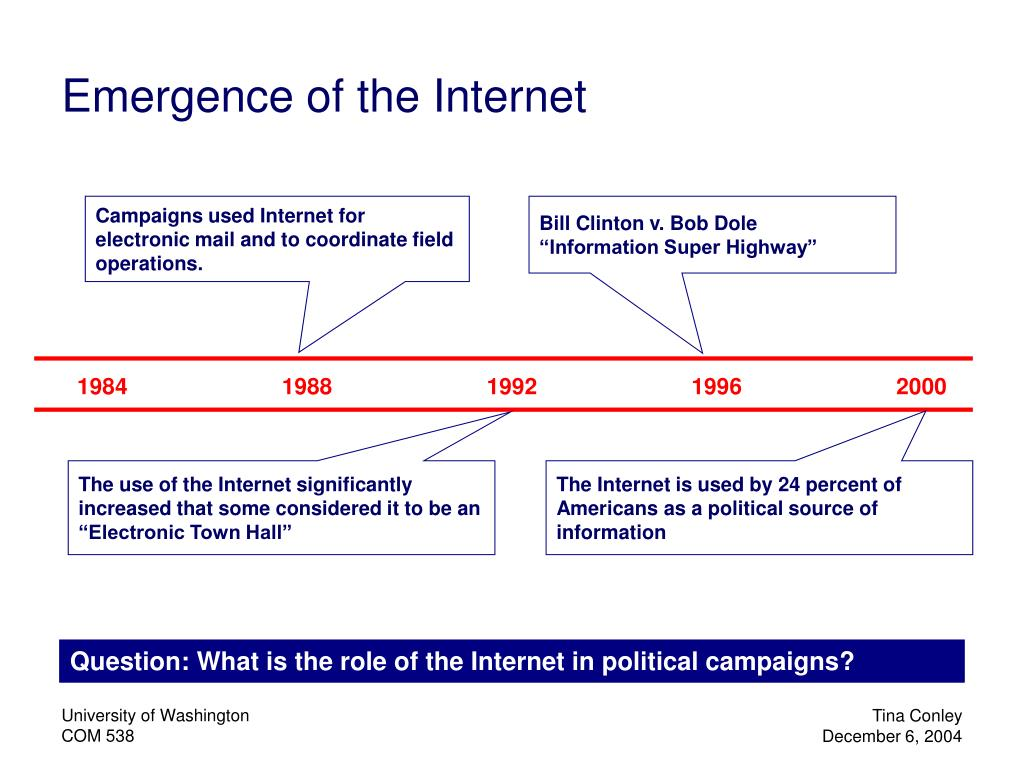 Emergence of the Internet