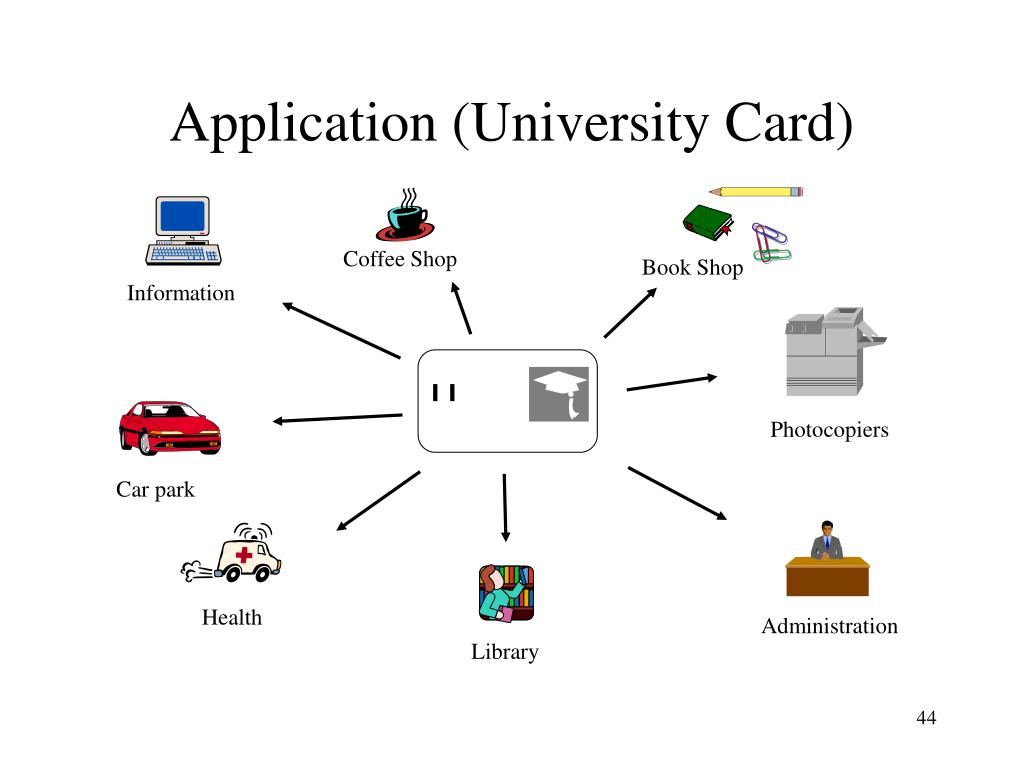Application (University Card)