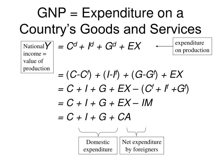 Gnp expenditure on a country s goods and services