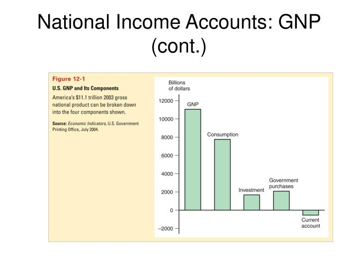 National income accounts gnp cont