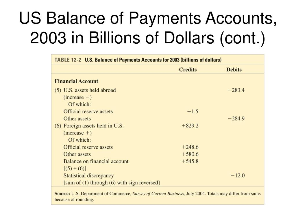 US Balance of Payments Accounts, 2003 in Billions of Dollars (cont.)