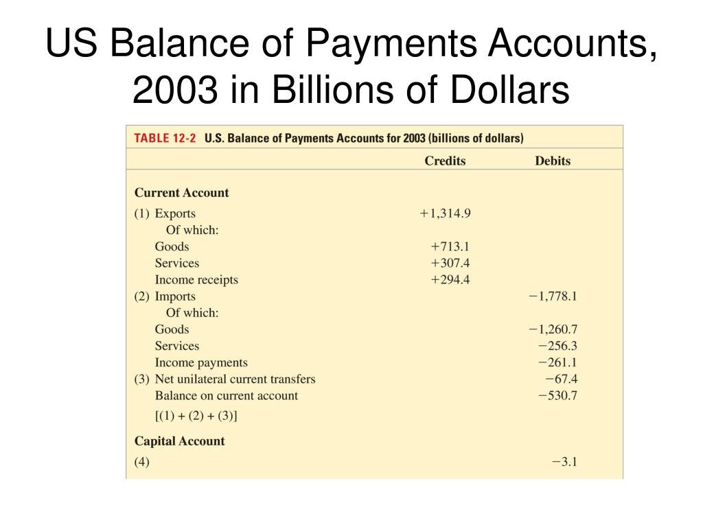 US Balance of Payments Accounts, 2003 in Billions of Dollars