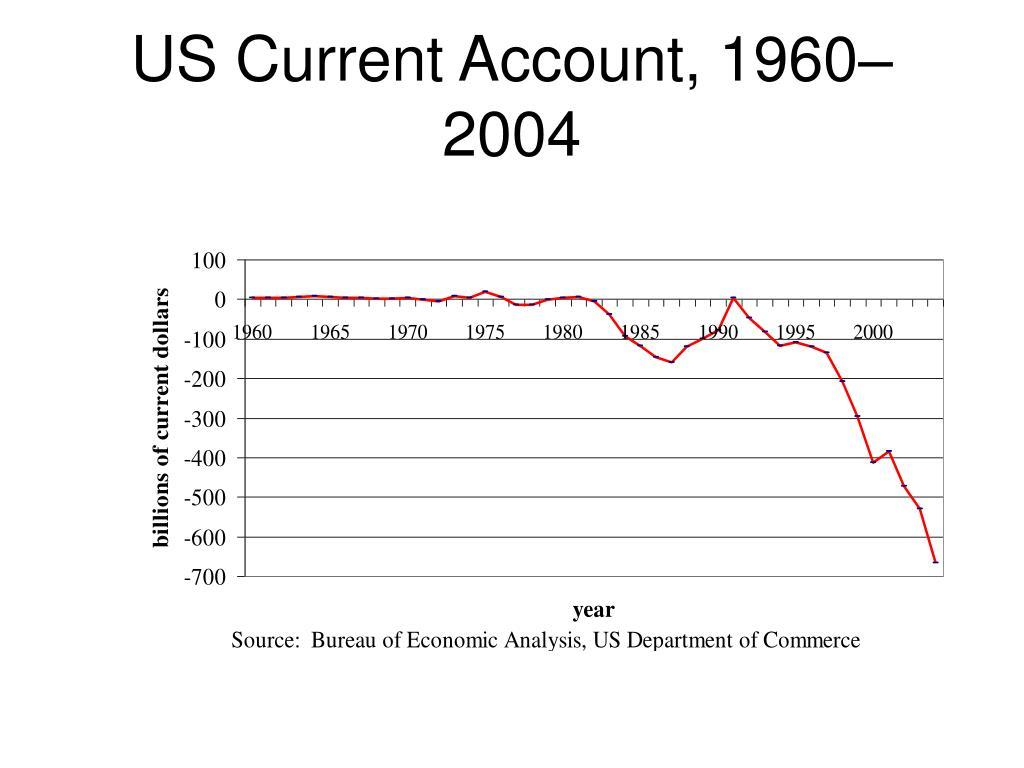 US Current Account, 1960–2004