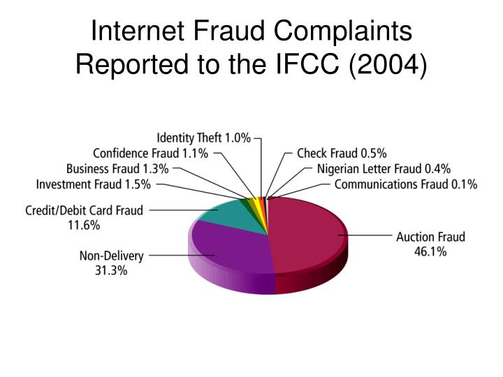Internet fraud complaints reported to the ifcc 2004