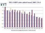 fig 4 mfp value added based 2005 us 1