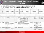 usci registers uart spi and i 2 c modes 1 20