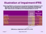 illustration of impairment ifrs