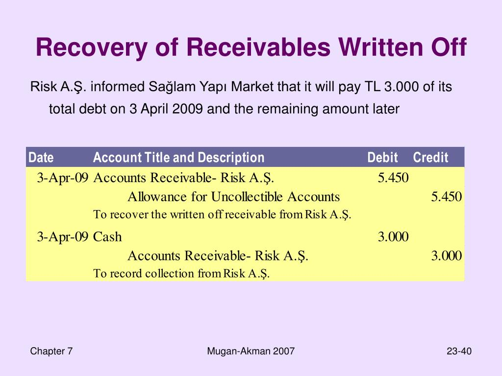 Recovery of Receivables Written Off