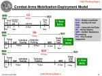 combat arms mobilization deployment model