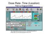 dose rate time location rad xy diagramm600