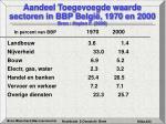 aandeel toegevoegde waarde sectoren in bbp belgi 1970 en 2000 bron heylen f 2000