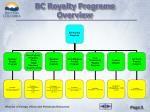 bc royalty programs overview