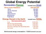 global energy potential