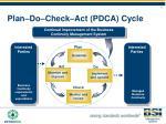 plan do check act pdca cycle