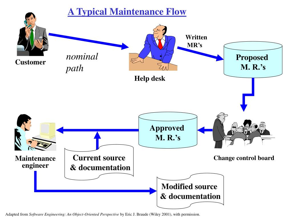 A Typical Maintenance Flow